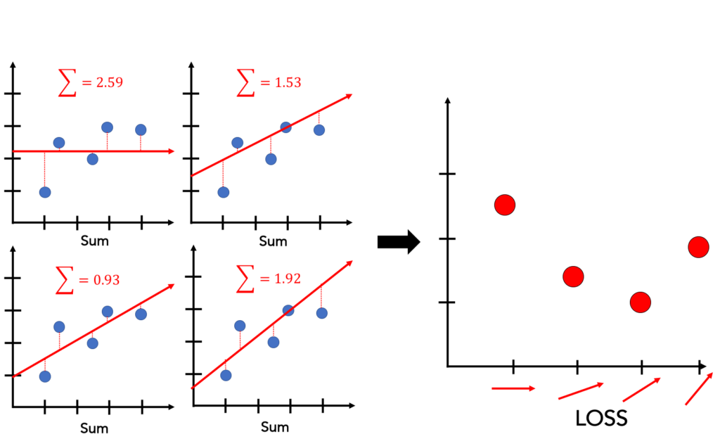 what is a regression function